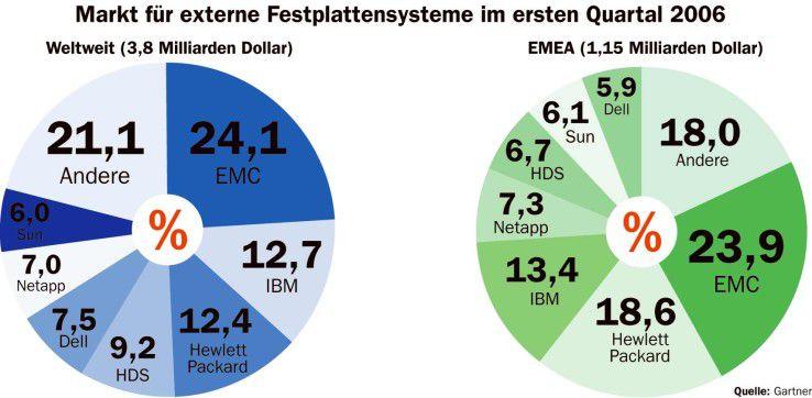 Markt für externe Festplattensysteme