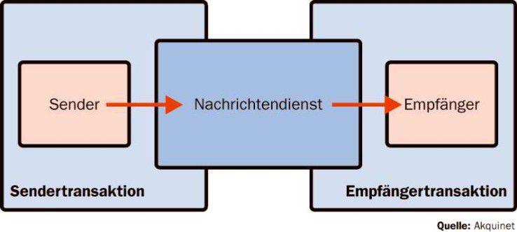Über Messaging-Systeme gekoppelte Sender und Emfpänger arbeiten in unterschiedlichen Transaktionen.