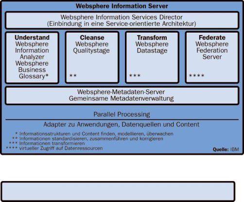 Der Information Server ist modular aufgebaut und soll laut IBM alle Aufgaben bei der Datenintegration abdecken können.