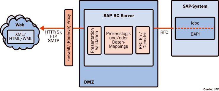 Der Business Connector dient vielen SAP-Anwendern als Integrationsbaustein zur Anbindung von Drittsystemen, etwa zum Datenaustausch mit Kunden, Lieferanten und Partnern.