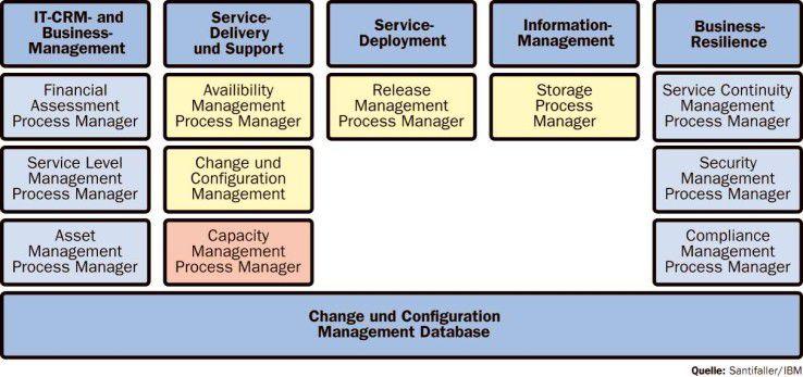 Zu den klassischen Tivoli-Infrastruktur-Produkten kommen eine Change and Configuration Management Database und darauf aufsetzende Process Manager hinzu. Von diesen sind die gelb gekennzeichneten auf dem Markt, das Capacity-Management folgt noch in diesem Jahr, alle anderen später.