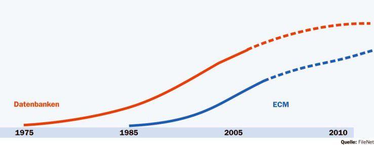 Die ECM-Anbieter hoffen auf ein ähnliches Wachstum wie die Datenbankhersteller in den letzten 20 Jahren.