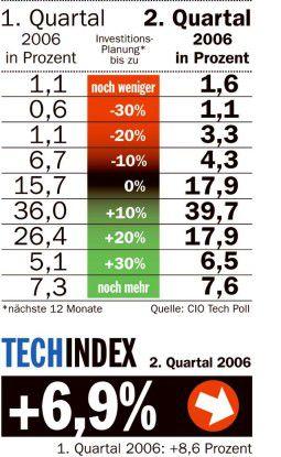 Techpoll 2. Quartal 2006