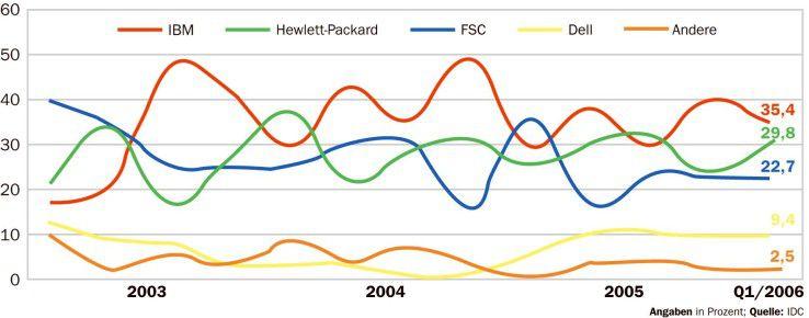 IBM, HP und FSC liefern zusammen fast 90 Prozent aller Blade-Server in Deutschland.