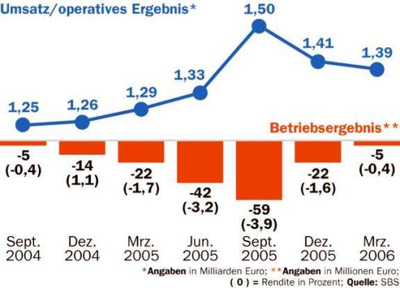 Das zuletzt verbesserte operative Ergebnis lässt SBS hoffen, das Renditeziel von fünf Prozent im März 2007 zu erreichen.