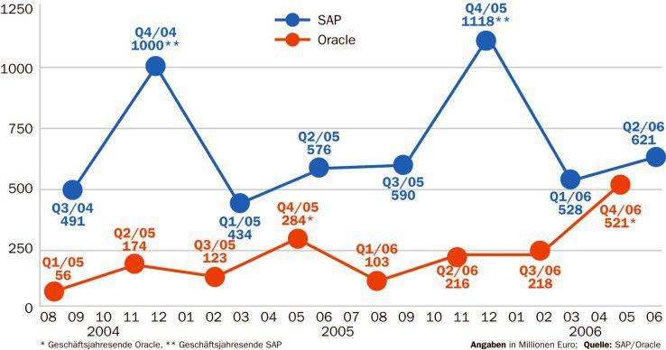 Bislang konnte SAP seinen ärgsten Widersacher Oracle im Lizenzgeschäft auf Distanz halten. Doch jetzt macht der Verfolger Boden gut.