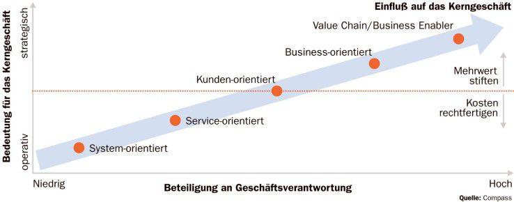 Wenn durch ausgefeilte SLAs der Wertbeitrag der IT zum Business steigt, muss sich auch die Rolle des CIOs ändern.
