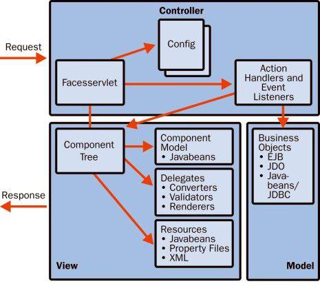 """Frameworks wie Java Server Faces sind nach dem Prinzip """"Model View Controller"""" aufgebaut und trennen eine Anwendung in einen Oberflächenanteil (Controller und View) sowie in die Geschäftslogik (Model)."""