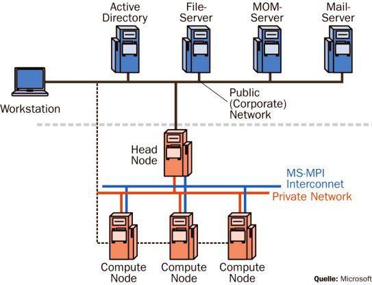 Der Computer Cluster Server umfasst einen Head-Knoten und mindestens einen Compute-Knoten.