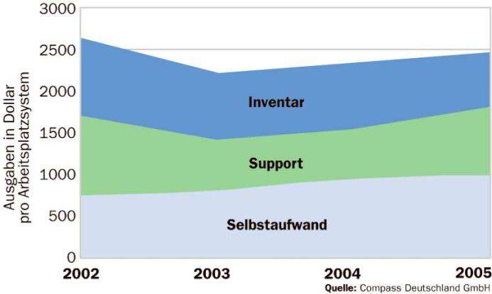 Bei sinkenden Inventarkosten (Hardware und Software) sind die Gesamtkosten des Desktop-Betriebs in den letzten Jahren wieder leicht angestiegen. Dies ist auf zunehmende Supportkosten und einen wachsenden Anwender-Selbstaufwand zurückzuführen.