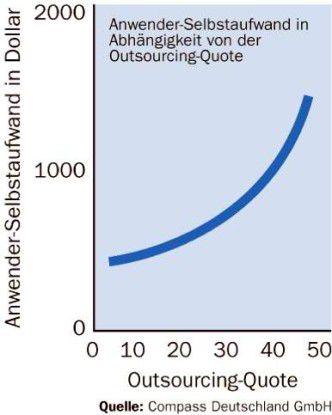 Meistens erhöht sich beim Outsourcing von Desktop-Services der Selbstaufwand der Anwender, ergo steigen die Gesamtkosten.