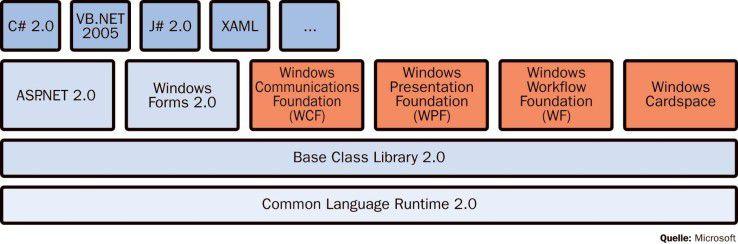 Die .NET-3.0-Erweiterungen WPF, WCF, WF und WCS setzen auf den .NET-2.0-Klassenbibliotheken auf.