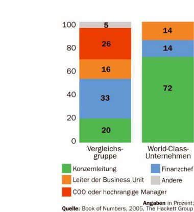 In hochperformanten Unternehmen ist der CIO direkt der Konzernspitze unterstellt.