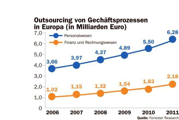 Outsourcing von Business Prozessen