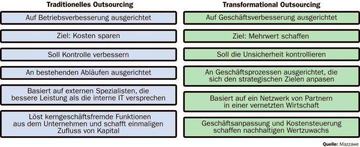 Die Vorteile des Transformational-Outsourcing liegen auf der Hand, sind organisatorisch aber nicht umzusetzen.