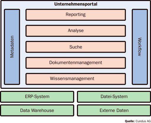 Portale helfen die diversen Anwendungen und Informationen (strukturiert/unstrukturiert) zu verknüpfen.