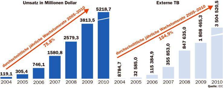 Starkes Wachstum für iSCSI, aber von einer kleinen Basis aus.
