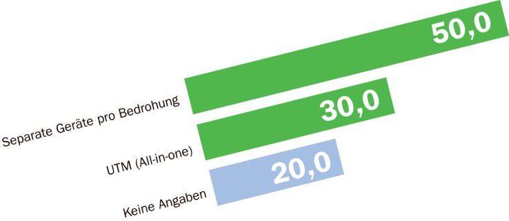 Weniger als ein Drittel der Computerwoche.de-Besucher schützt das Firmennetz mit nur einem multifunktionalen Gerät.