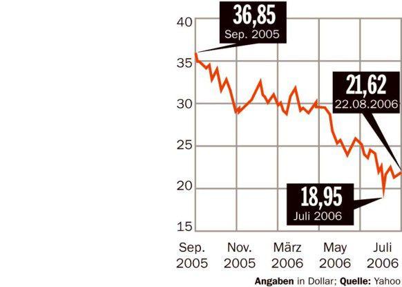 Der Wert der Dell-Aktie hatte sich innerhalb von zwölf Monaten halbiert.