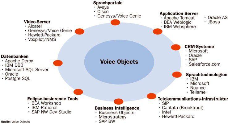 Lego lässt grüßen: Dank des Baukastenprinzips lässt sich der Voice-Objects-Server mit Produkten zahlreicher Hersteller kombinieren.