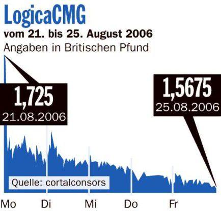 LogicaCMG-Aktie