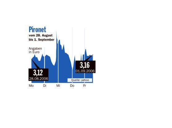 Börsenrückblick Pironet