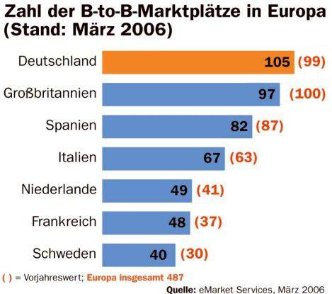 Zahl der B-to-B-Marktplätze in Europa