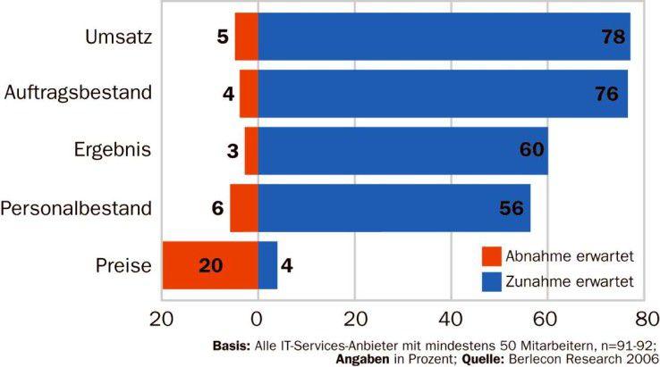 Die IT-Servicebranche ist optimistisch. Vor allem vom Mittelstands- geschäft erhoffen sich die Anbieter steigende Einnahmen.