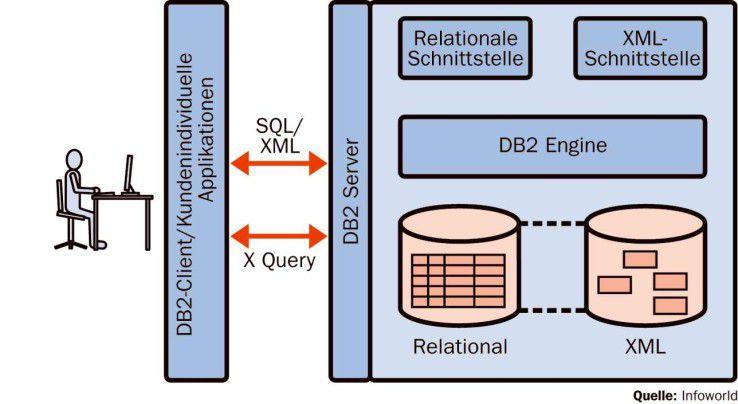 """Mit DB2s """"Developer Workbench"""" lassen sich XQuery-Ausdrücke erstellen, mit denen man den gesamten Data-Store abfragen kann."""