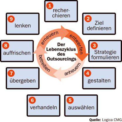 Auslagerungsprojekte enden nicht mit dem Betriebsübergang, sondern münden in einen ständigen Prozess.