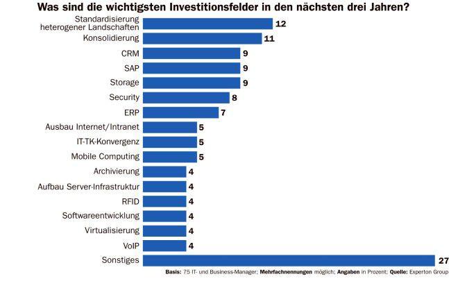 Die wichtigsten IT-Investitionsfelder