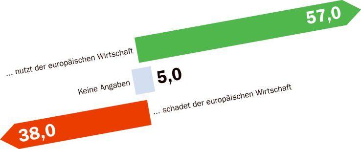 Die Mehrzahl der Besucher von Computerwoche.de billigt das Vorgehen der EU-Kommission.