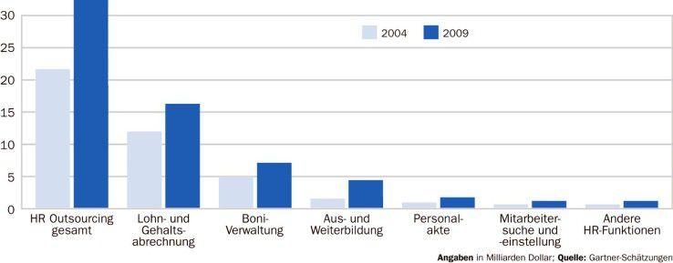 Auf Payroll-Services entfallen nach wie vor die meisten Umsätze im weltweiten HR-BPO-Markt.