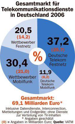 Gesamtmarkt für TK-Dienste in Deutschland