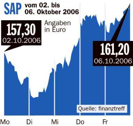 Börsenrückblick SAP