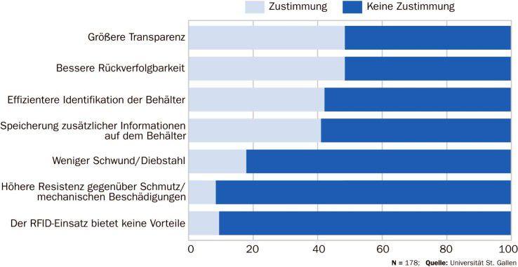 Etwa 90 Prozent der Studienteilnehmer bestätigten, dass die RFID-Technik Vorteile für das Behälter-Management biete - vor allem hinsichtlich Transparenz und Rückverfolgbarket.