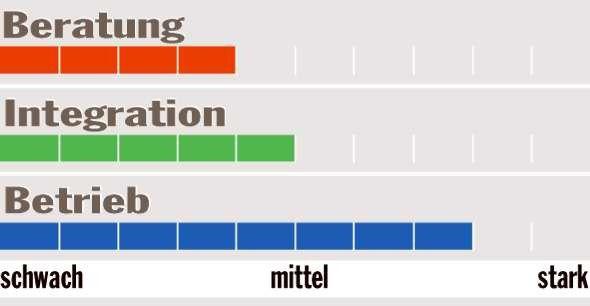 Provider-Barometer: Getronics Deutschland