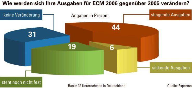 Wachsendes Engagement: Die Experton Group geht davon aus, dass die ECM-Etats in diesem Jahr aufgestockt werden.