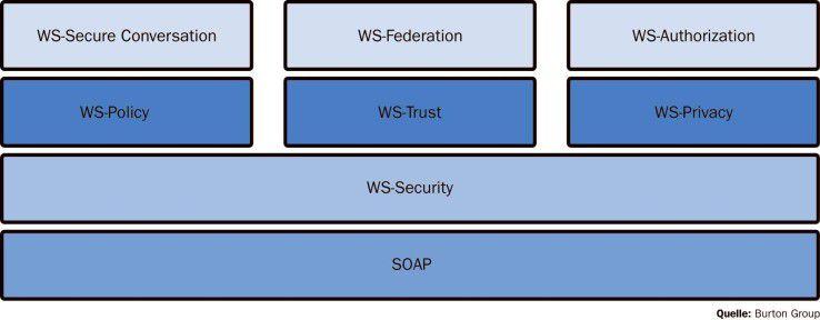 Die Spezifikationen rund um WS-Security spielen für die Absicherung von SOA-Umgebungen eine wichtige Rolle.