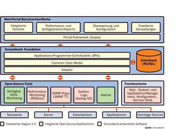 """Adapter und APIs sorgen dafür, dass sich das Kernelement """"Groundwork Foundation"""" um andere Open-Source-Tools und unterschiedliche Darstellungsarten erweitern lässt."""