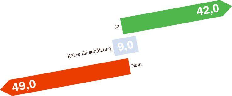 Sind deutsche Informatik-Studenten für den Berufsalltag ausreichend qualifiziert?