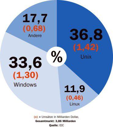 Linux holt seit sieben Jahren mit zweistelligem Wachstum auf.