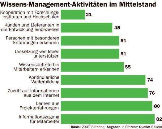 Wissens-management: Aktivitäten im Mittelstand