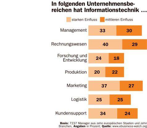Wo ITK Unternehmen beeinflusst