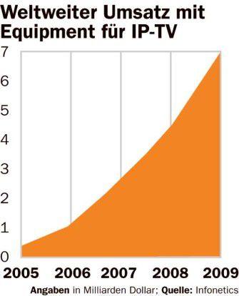Weltweiter Umsatz mit IPTV-Equipment