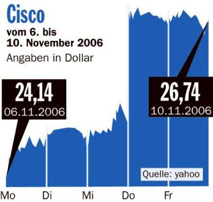 Börsenrückblick Cisco
