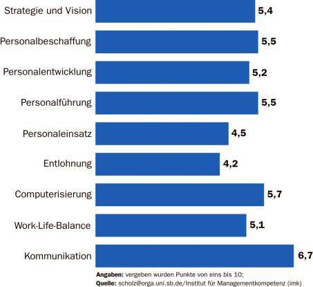 Das Mitarbeitergespräch und die IT-gestützte Personalverwaltung gehören bei vielen Mittelständlern zum Standard. Schwächen gibt es eher in der Entlohnungspolitik und in der Organisation des Mitarbeitereinsatzes.