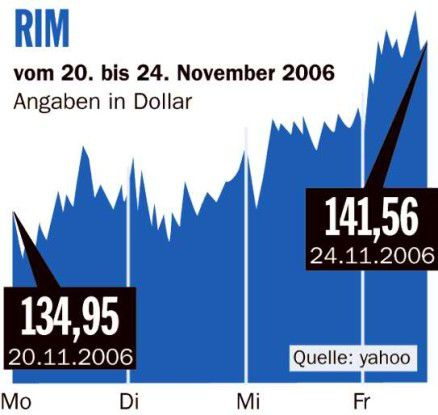 Börsenrückblick RIM