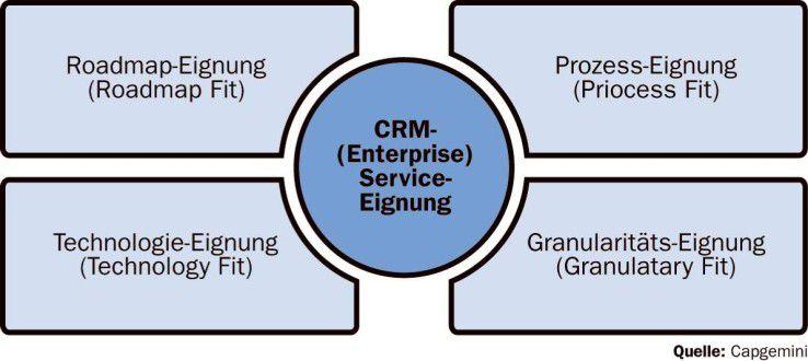Bei der Bewertung und Auswahl von CRM-Services sind vier Einflussgrößen zu berücksichtigen.