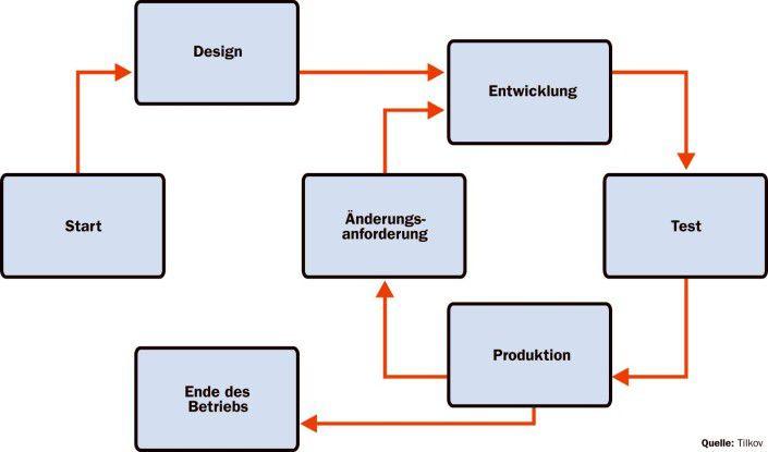 SOA-Governance sollte den gesamten Lebenszyklus eines Softwareservice umfassen.